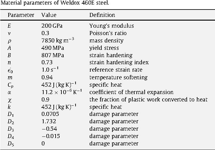 Table 2 from Meshfree simulations of plugging failures in high-speed
