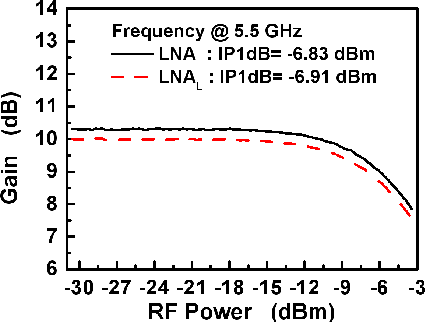 Figure 8 from LINEARITY IMPROVEMENT OF CASCODE CMOS LNA USING A