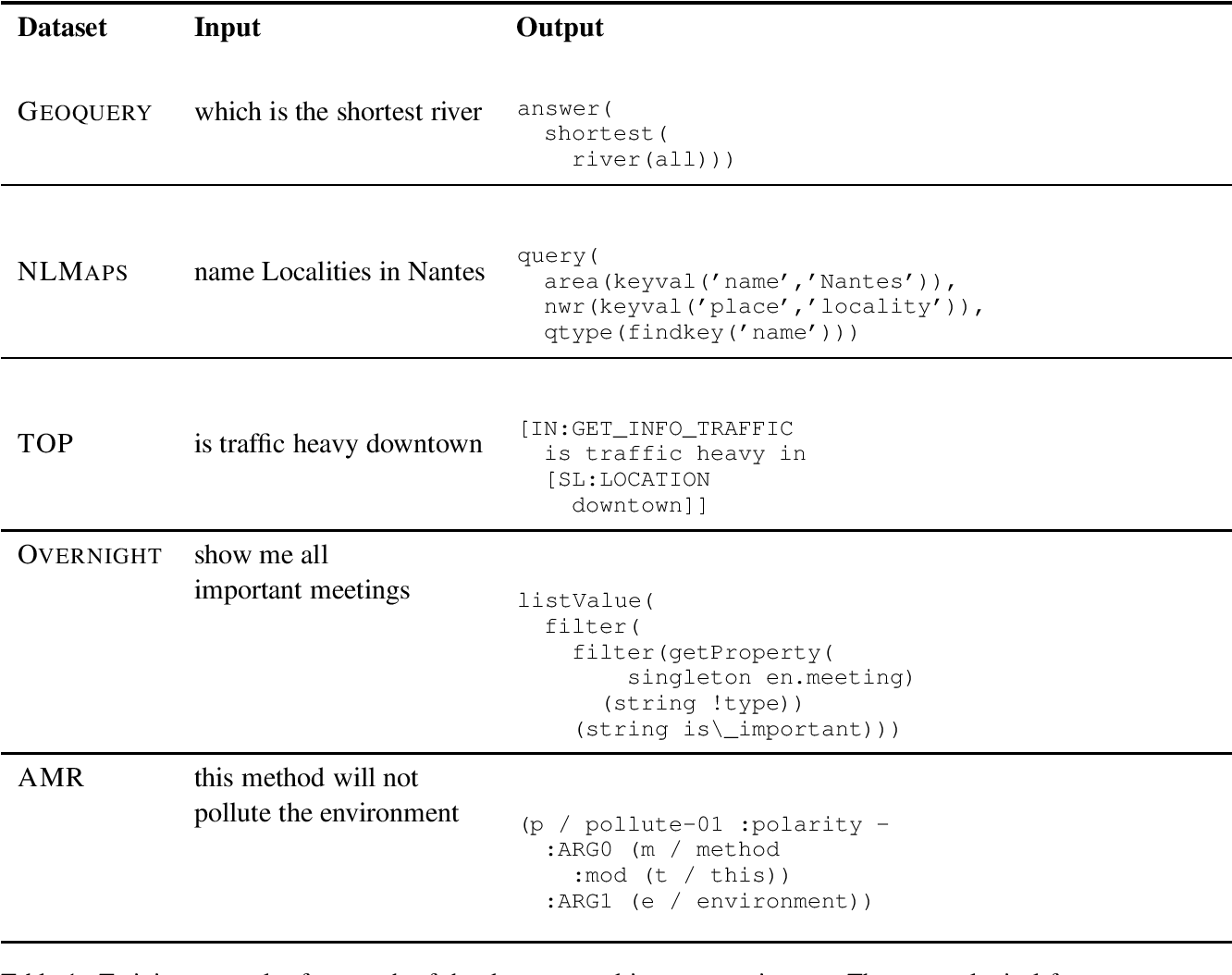 Figure 2 for One Semantic Parser to Parse Them All: Sequence to Sequence Multi-Task Learning on Semantic Parsing Datasets