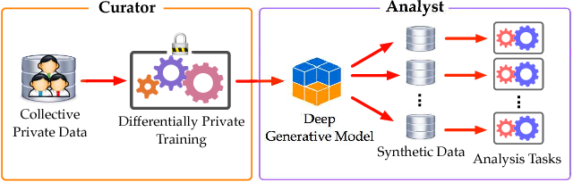 Figure 1 for Differentially Private Releasing via Deep Generative Model (Technical Report)