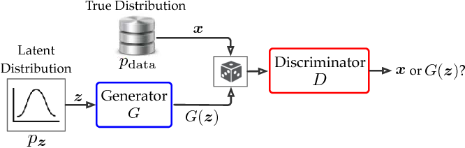 Figure 3 for Differentially Private Releasing via Deep Generative Model (Technical Report)