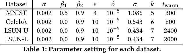 Figure 2 for Differentially Private Releasing via Deep Generative Model (Technical Report)