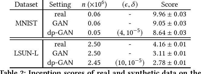 Figure 4 for Differentially Private Releasing via Deep Generative Model (Technical Report)