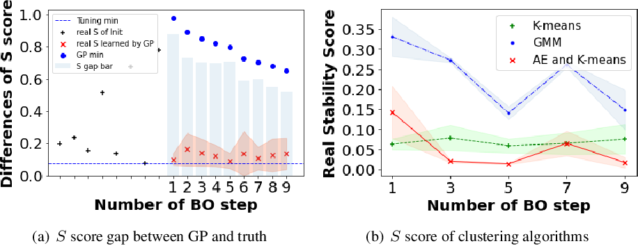 Figure 1 for Bayesian optimization assisted unsupervised learning for efficient intra-tumor partitioning in MRI and survival prediction for glioblastoma patients