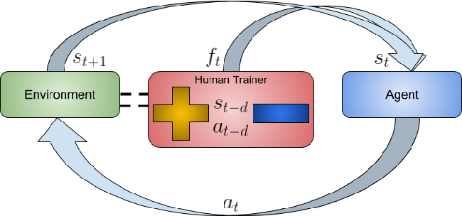 Figure 1 for Deep Reinforcement Learning from Policy-Dependent Human Feedback
