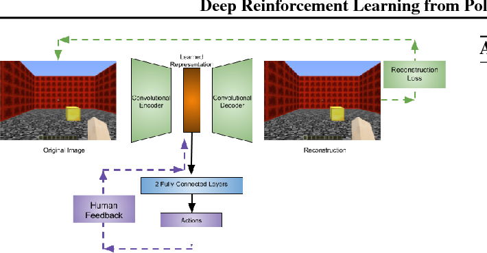 Figure 2 for Deep Reinforcement Learning from Policy-Dependent Human Feedback