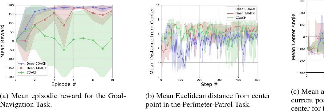 Figure 4 for Deep Reinforcement Learning from Policy-Dependent Human Feedback