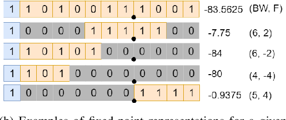 Figure 1 for Fixed-point Quantization of Convolutional Neural Networks for Quantized Inference on Embedded Platforms
