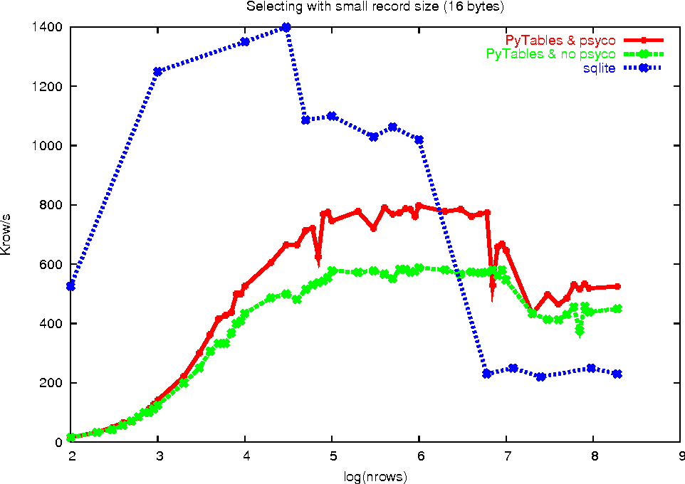 Figure 3 from PyTables : Processing And Analyzing Extremely Large