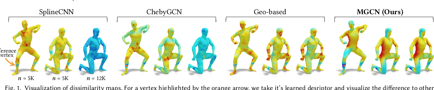 Figure 1 for MGCN: Descriptor Learning using Multiscale GCNs