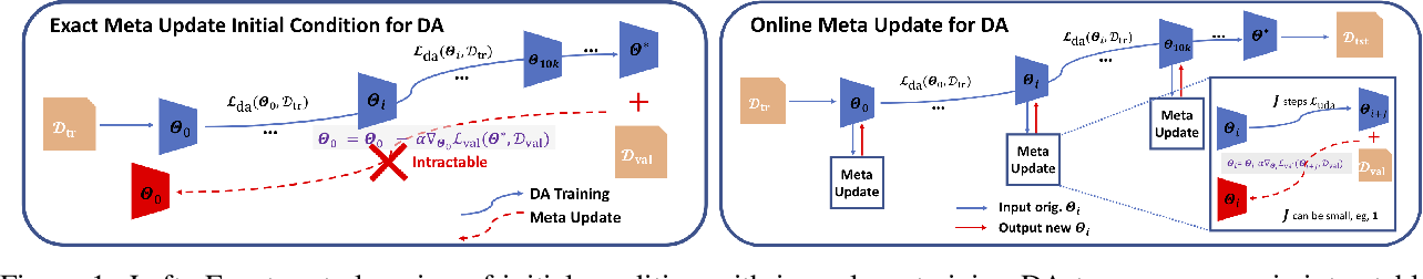 Figure 1 for Online Meta-Learning for Multi-Source and Semi-Supervised Domain Adaptation