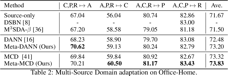 Figure 3 for Online Meta-Learning for Multi-Source and Semi-Supervised Domain Adaptation