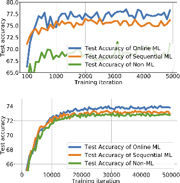 Figure 4 for Online Meta-Learning for Multi-Source and Semi-Supervised Domain Adaptation