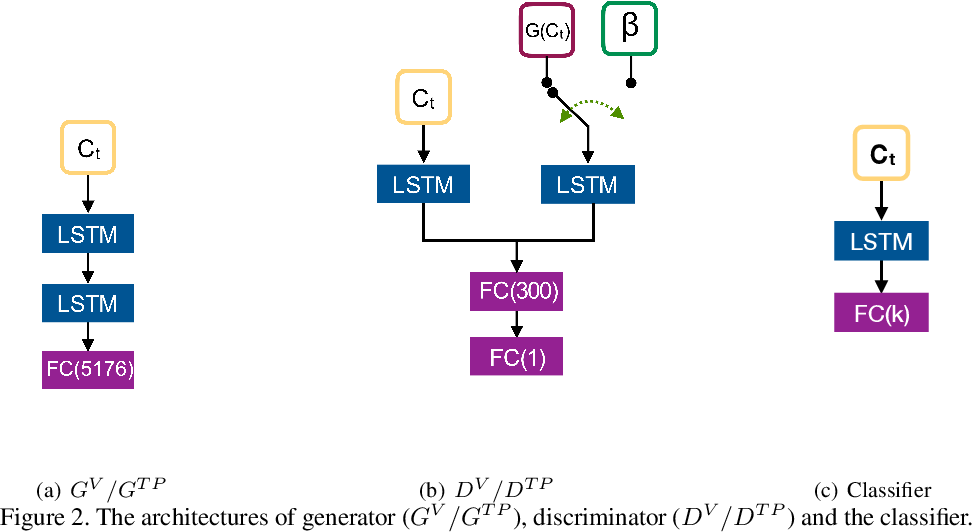Figure 2 for Predicting the Future: A Jointly Learnt Model for Action Anticipation