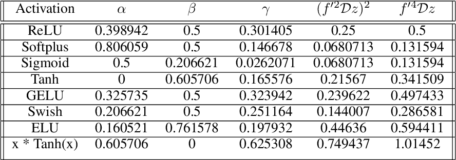 Figure 2 for Static Activation Function Normalization