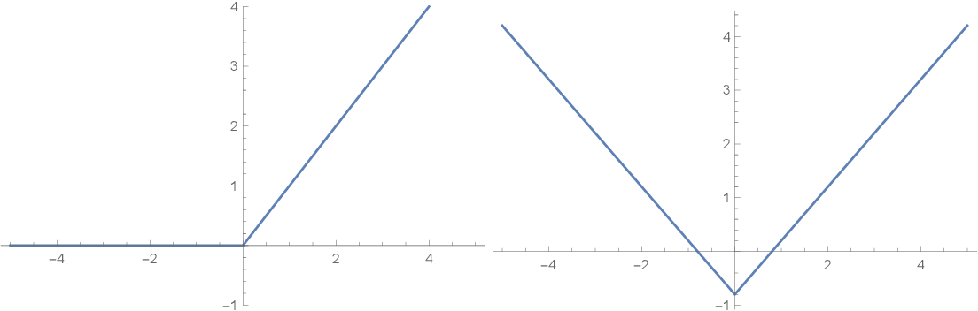 Figure 3 for Static Activation Function Normalization