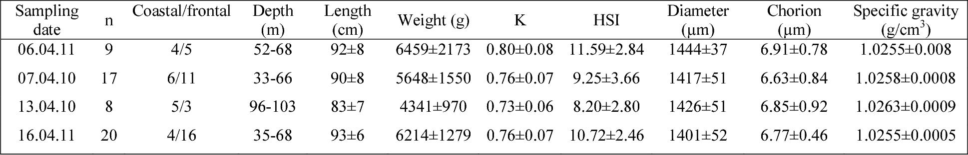 PDF] Intra-stock diversity in egg specific gravity of Atlantic cod