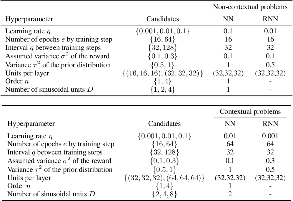 Figure 3 for Recurrent Neural-Linear Posterior Sampling for Non-Stationary Contextual Bandits