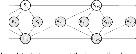 Figure 1 for Recurrent Neural-Linear Posterior Sampling for Non-Stationary Contextual Bandits