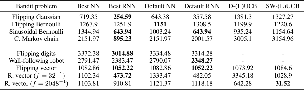 Figure 2 for Recurrent Neural-Linear Posterior Sampling for Non-Stationary Contextual Bandits