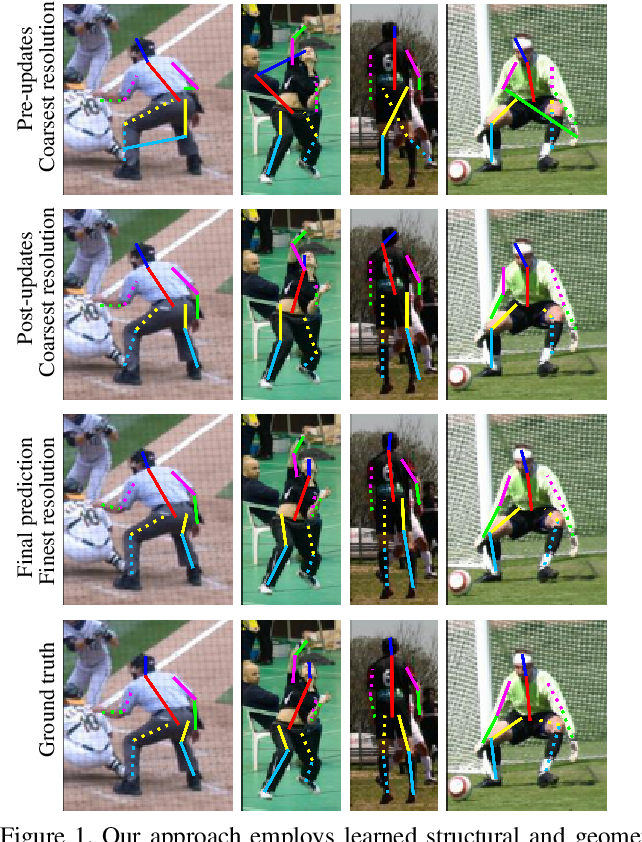 Figure 1 for RePose: Learning Deep Kinematic Priors for Fast Human Pose Estimation