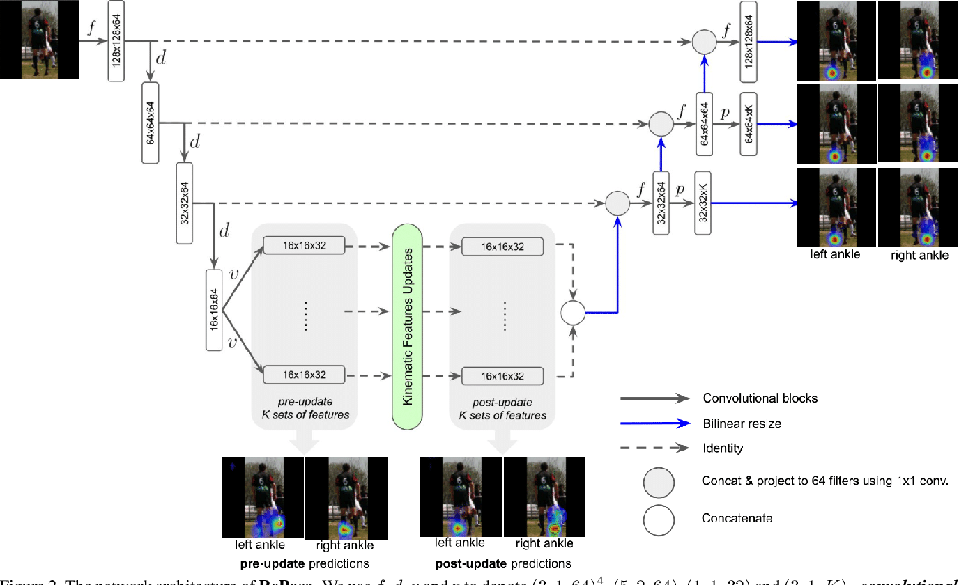 Figure 3 for RePose: Learning Deep Kinematic Priors for Fast Human Pose Estimation