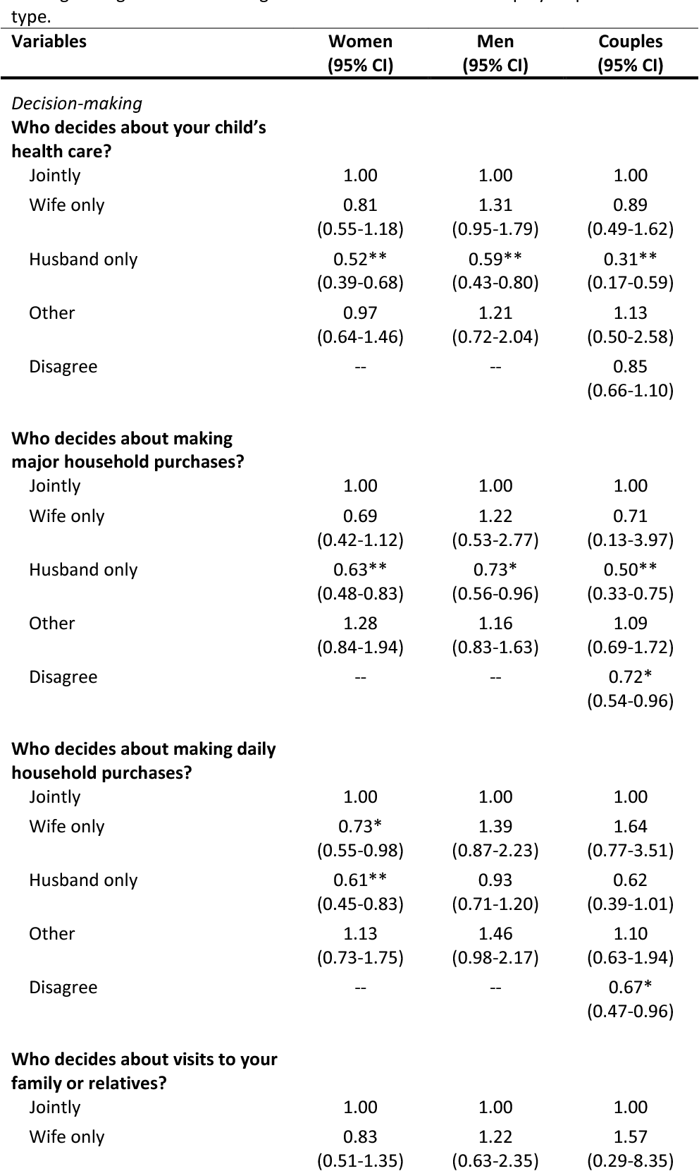 Table 3 from Couples' reports of household decision-making