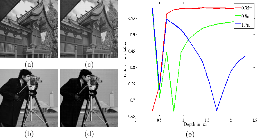 Figure 3 for Reflection Separation and Deblurring of Plenoptic Images