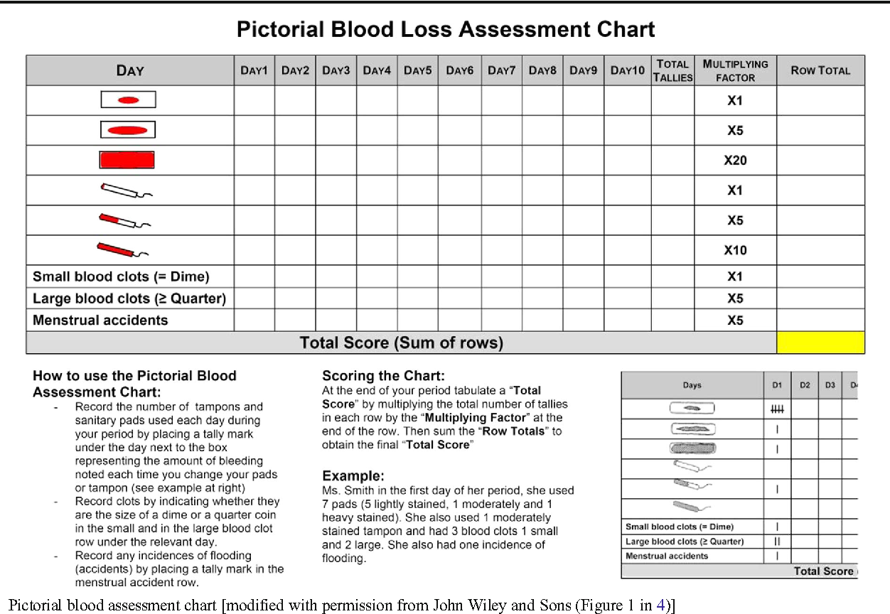 Figure 1 from Pictorial blood loss assessment chart for