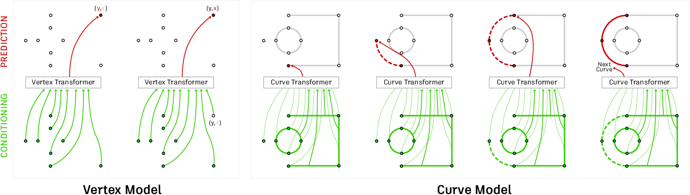 Figure 3 for Engineering Sketch Generation for Computer-Aided Design