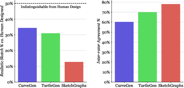 Figure 4 for Engineering Sketch Generation for Computer-Aided Design