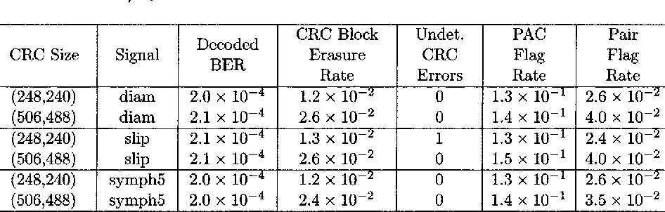 Table VIII from Huffman code based error screening and