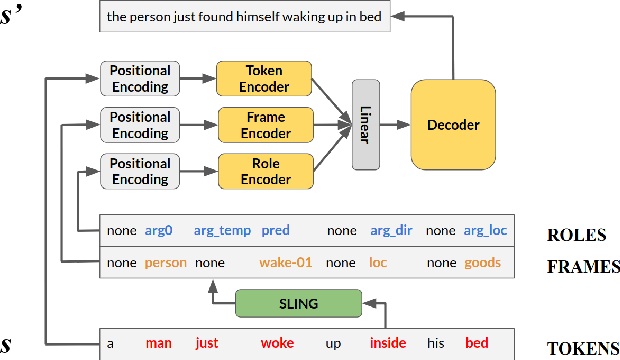 Figure 2 for A task in a suit and a tie: paraphrase generation with semantic augmentation