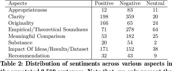 Figure 3 for Aspect-based Sentiment Analysis of Scientific Reviews