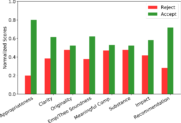 Figure 2 for Aspect-based Sentiment Analysis of Scientific Reviews