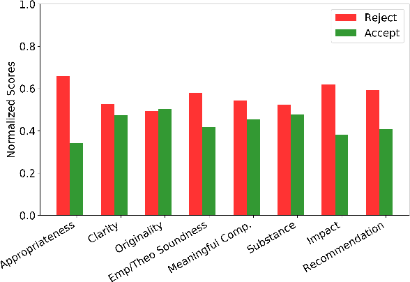 Figure 4 for Aspect-based Sentiment Analysis of Scientific Reviews