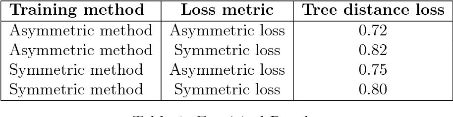 Figure 2 for Bayes-optimal Hierarchical Classification over Asymmetric Tree-Distance Loss