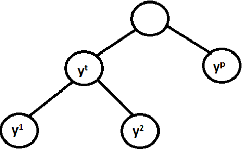Figure 1 for Bayes-optimal Hierarchical Classification over Asymmetric Tree-Distance Loss