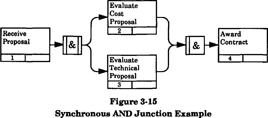 figure 3-15