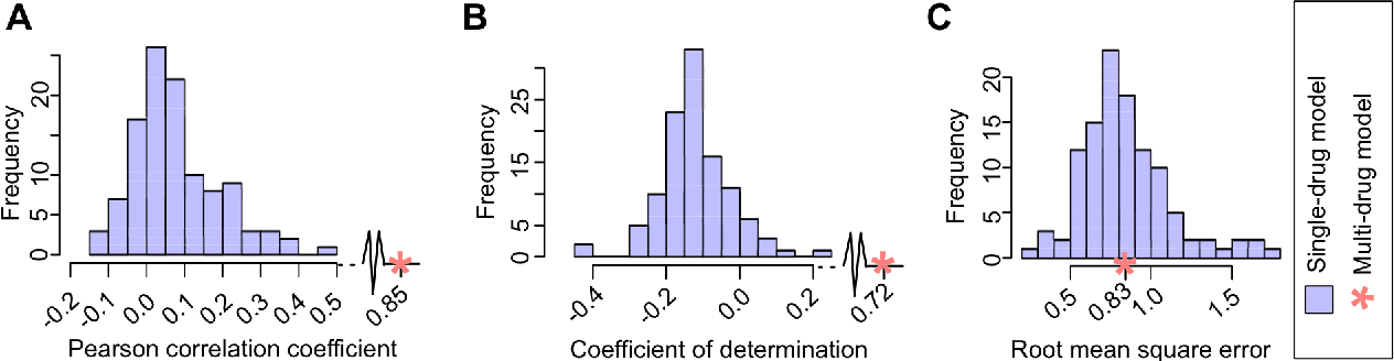 Figure 2 for Machine learning prediction of cancer cell sensitivity to drugs based on genomic and chemical properties