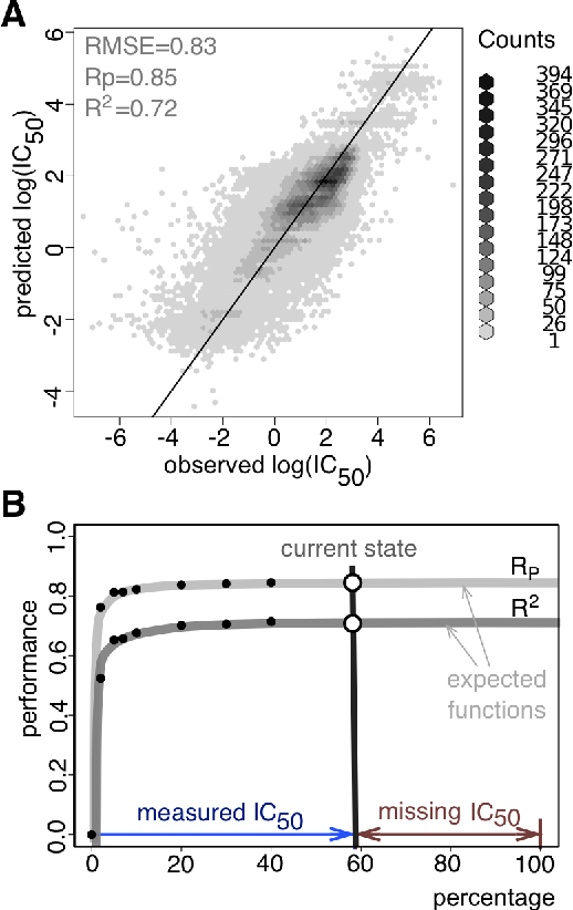 Figure 3 for Machine learning prediction of cancer cell sensitivity to drugs based on genomic and chemical properties