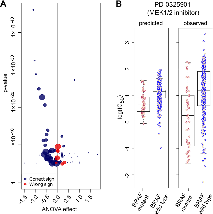 Figure 4 for Machine learning prediction of cancer cell sensitivity to drugs based on genomic and chemical properties