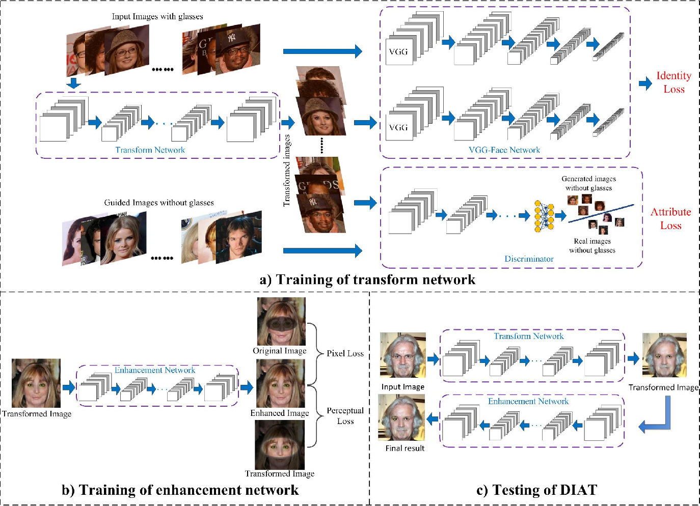 Figure 3 for Deep Identity-aware Transfer of Facial Attributes