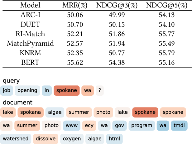 Figure 1 for Toward the Understanding of Deep Text Matching Models for Information Retrieval