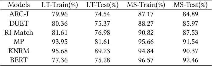 Figure 4 for Toward the Understanding of Deep Text Matching Models for Information Retrieval