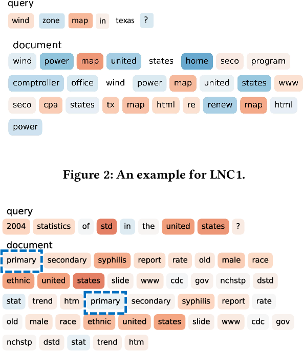 Figure 3 for Toward the Understanding of Deep Text Matching Models for Information Retrieval