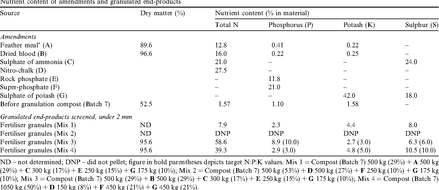 Pelleted organo-mineral fertilisers from composted pig slurry solids
