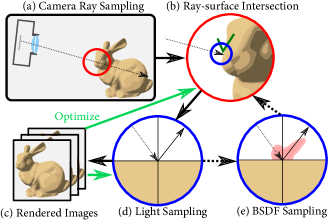 Figure 3 for Neural Ray-Tracing: Learning Surfaces and Reflectance for Relighting and View Synthesis