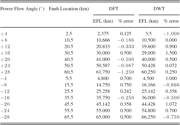 Table XV from A Novel Decision Tree Regression-Based Fault Distance