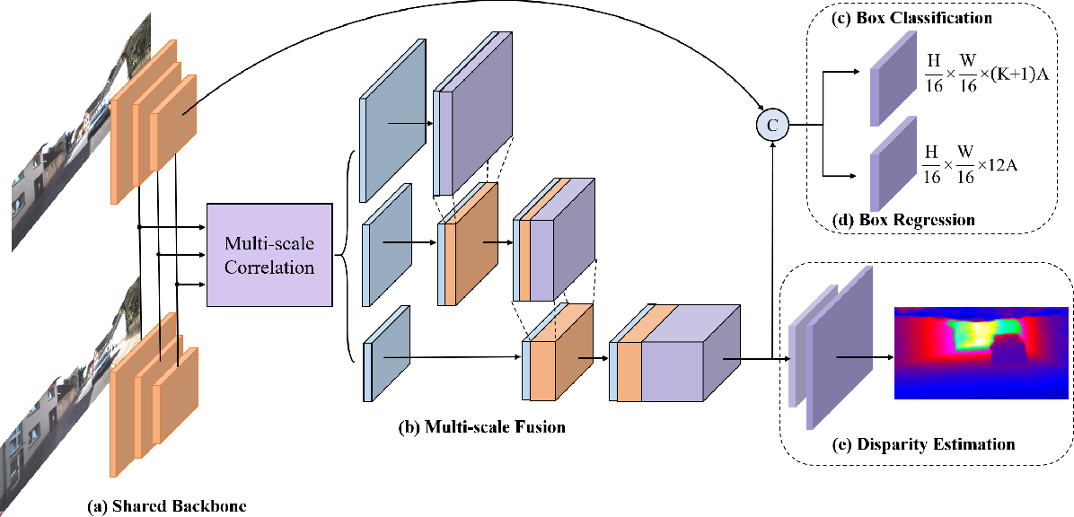Figure 1 for YOLOStereo3D: A Step Back to 2D for Efficient Stereo 3D Detection